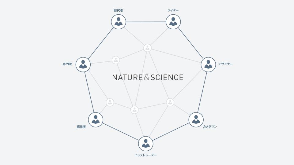 研究者・学識者との豊富なネットワーク
